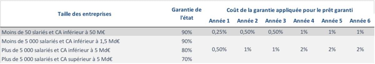 Le coût du PGE selon la taille des enterprises - Cabinet 7G Bretagne