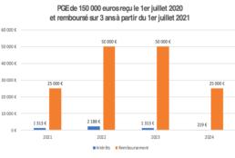 Graphique illustrant le remboursement en 3 ans d'un PGE de 150 000€